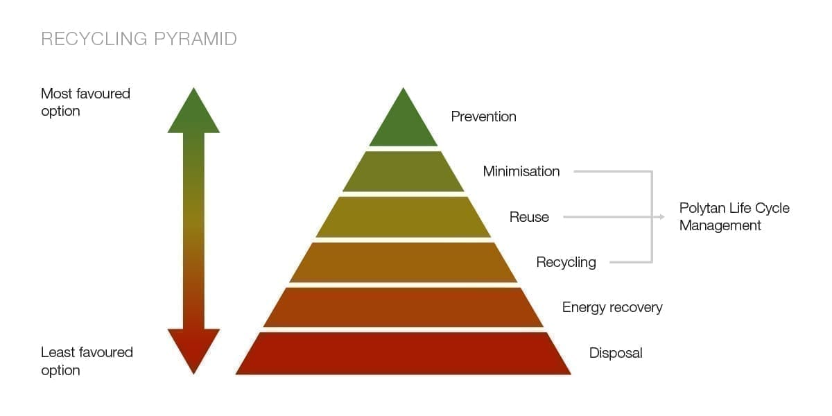Recycling_Grafik_Pyramide_en